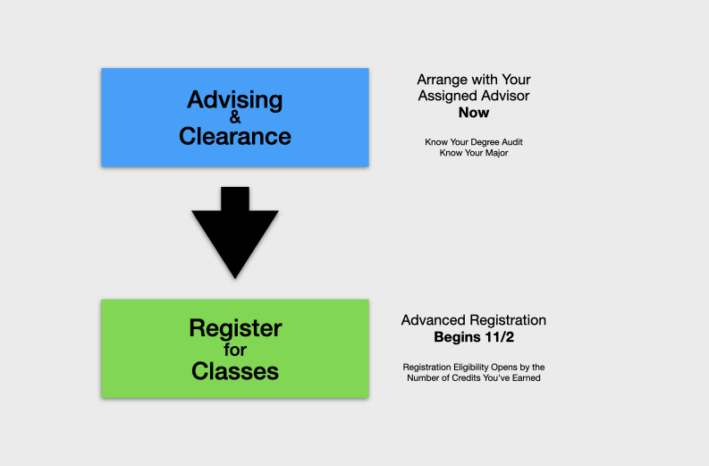 Clearance for Advanced Registration